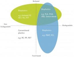 L'offre en bioplastiques